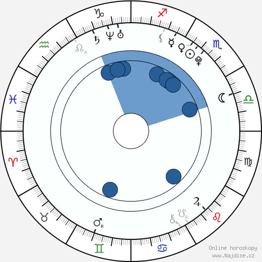 Jessie Jacobs wikipedie, horoscope, astrology, instagram