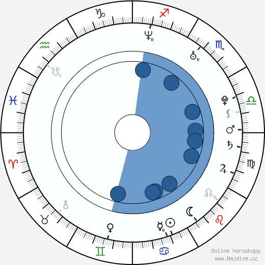 Jessie O'Donohue wikipedie, horoscope, astrology, instagram