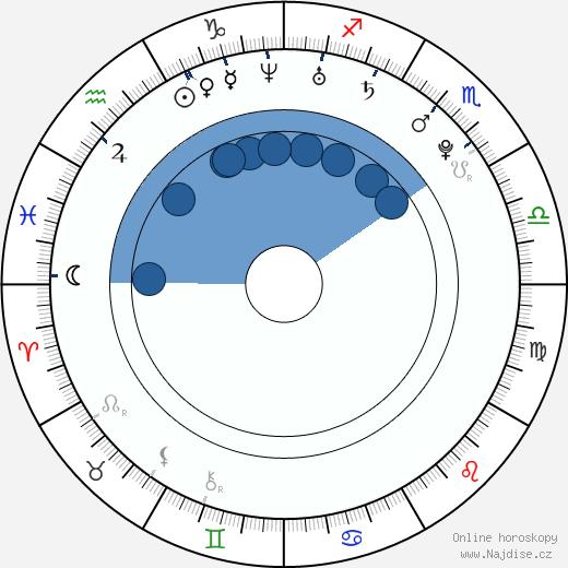 Jessy Schram wikipedie, horoscope, astrology, instagram