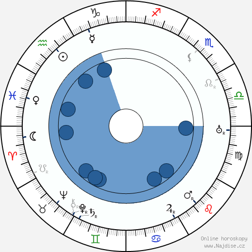 Jevgenij Ivanovič Zamjatin wikipedie, horoscope, astrology, instagram
