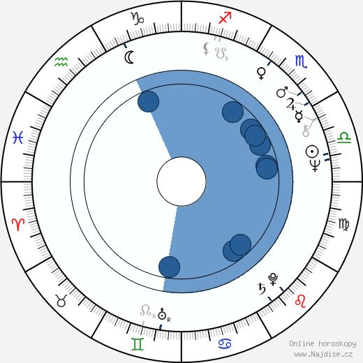 Jevgenij Karelskich wikipedie, horoscope, astrology, instagram