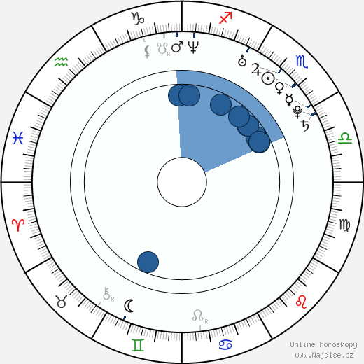 Jevgenij Pljuščenko wikipedie, horoscope, astrology, instagram