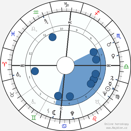 Jewel Akens wikipedie, horoscope, astrology, instagram