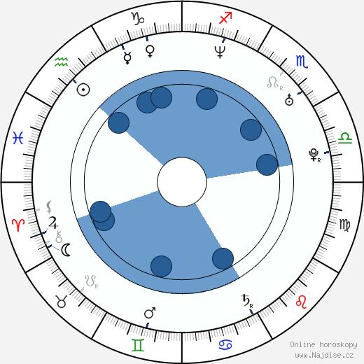 Ji-won Ye wikipedie, horoscope, astrology, instagram