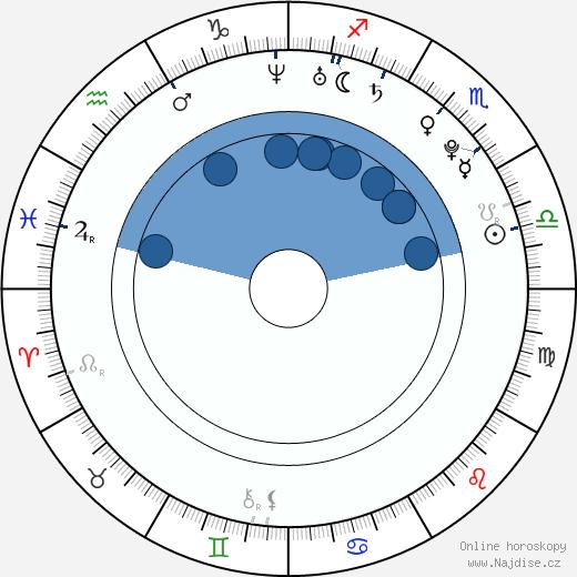 Jiankun Xu wikipedie, horoscope, astrology, instagram