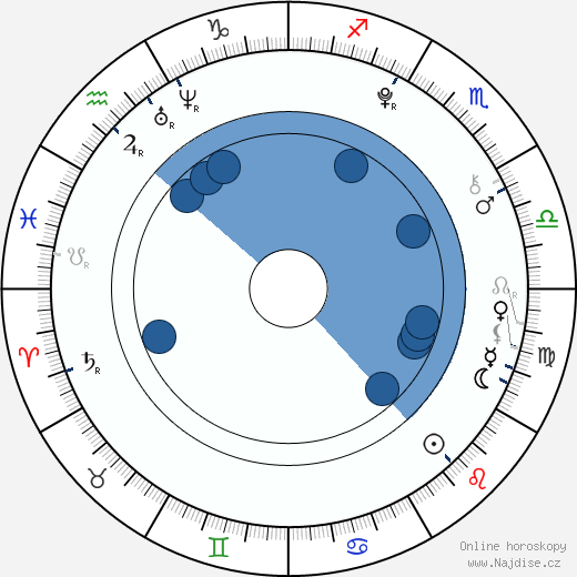 Jiao Xu wikipedie, horoscope, astrology, instagram