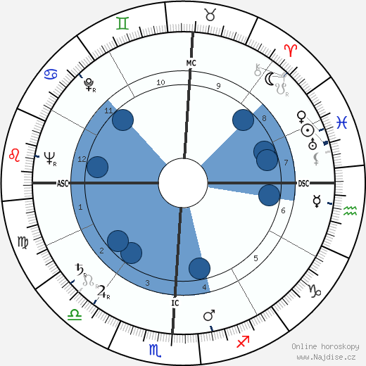 Jicchak Rabin wikipedie, horoscope, astrology, instagram
