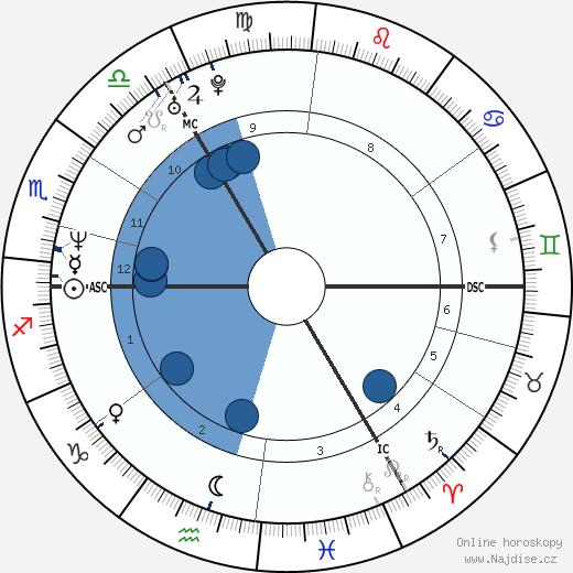 Jill Hennessy wikipedie, horoscope, astrology, instagram