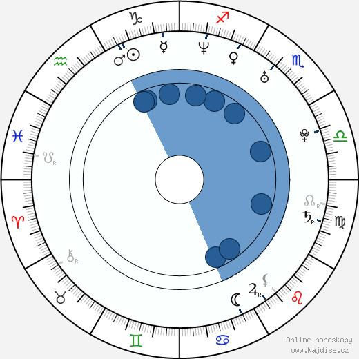 Jill Wagner wikipedie, horoscope, astrology, instagram