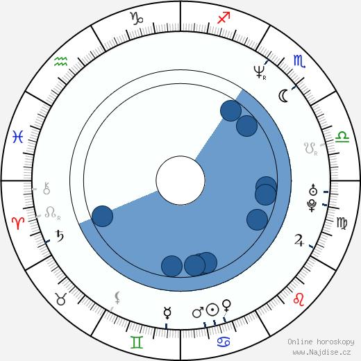 Jillian Armenante wikipedie, horoscope, astrology, instagram