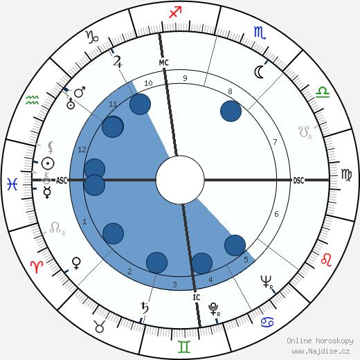 Jim Backus wikipedie, horoscope, astrology, instagram