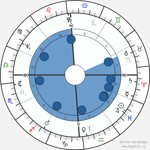 Jim Bouton wikipedie, horoscope, astrology, instagram