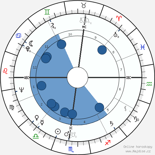 Jim Brosnan wikipedie, horoscope, astrology, instagram