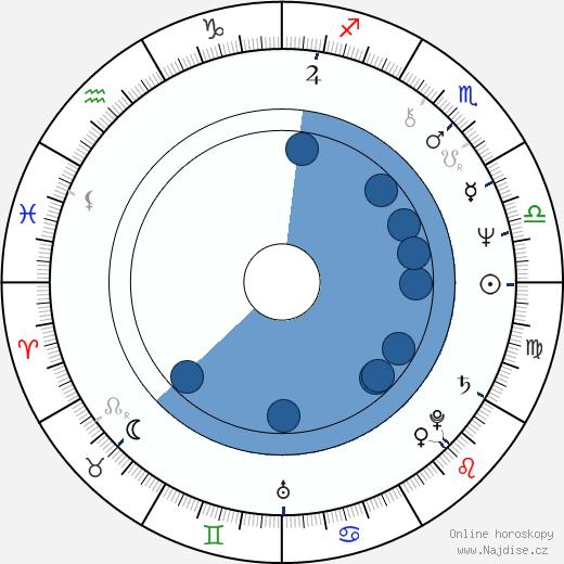 Jim Byrnes wikipedie, horoscope, astrology, instagram