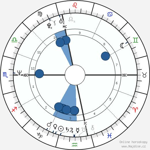 Jim Carrey wikipedie, horoscope, astrology, instagram