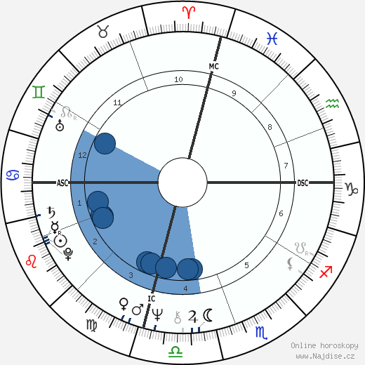 Jim Duncan wikipedie, horoscope, astrology, instagram