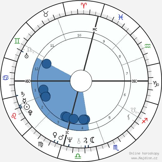 Jim Duncan wikipedie, horoscope, astrology, instagram