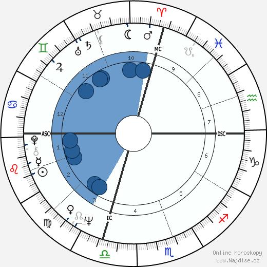Jim French wikipedie, horoscope, astrology, instagram