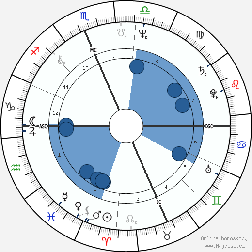 Jim Geddes wikipedie, horoscope, astrology, instagram