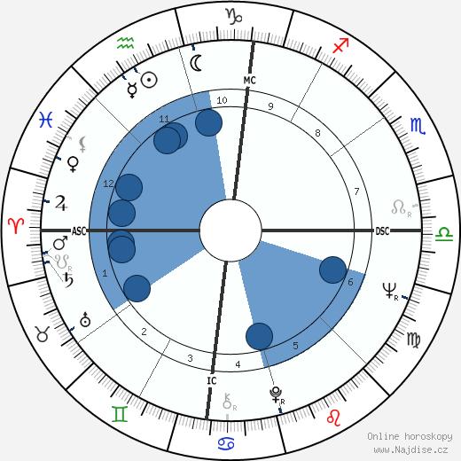 Jim Haynie wikipedie, horoscope, astrology, instagram
