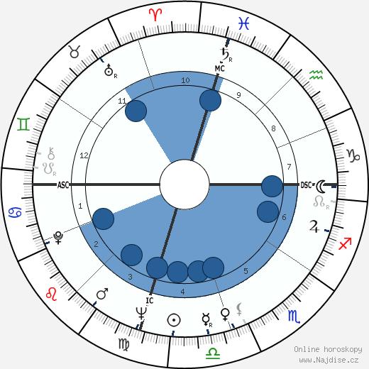 Jim Henson wikipedie, horoscope, astrology, instagram