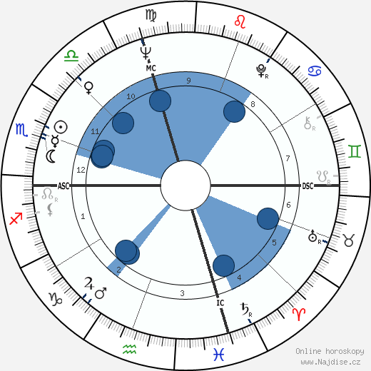 Jim Houston wikipedie, horoscope, astrology, instagram