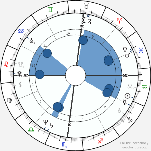 Jim Jarmusch wikipedie, horoscope, astrology, instagram
