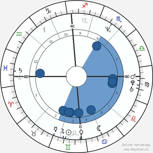 Jim Knipfel wikipedie, horoscope, astrology, instagram