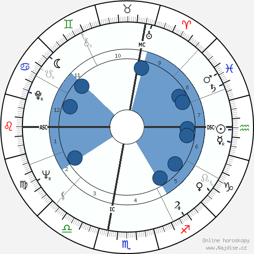Jim Marshall wikipedie, horoscope, astrology, instagram