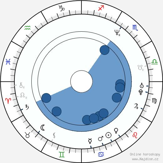 Jim Norton wikipedie, horoscope, astrology, instagram