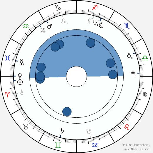 Jim Parsons wikipedie, horoscope, astrology, instagram