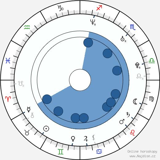 Jim Sturgess wikipedie, horoscope, astrology, instagram