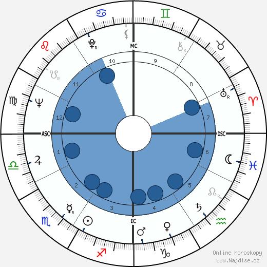 Jim Waugh wikipedie, horoscope, astrology, instagram