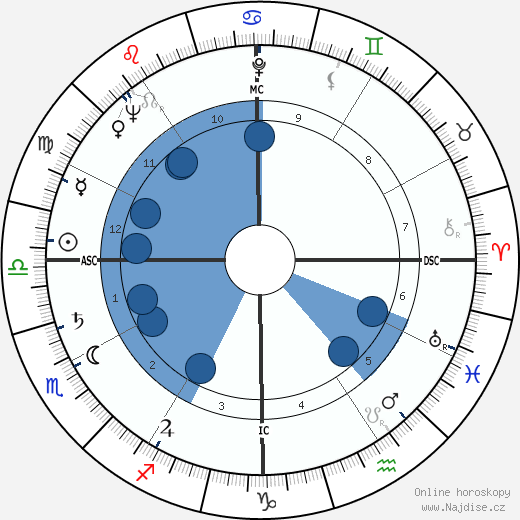 Jimmy Carter wikipedie, horoscope, astrology, instagram