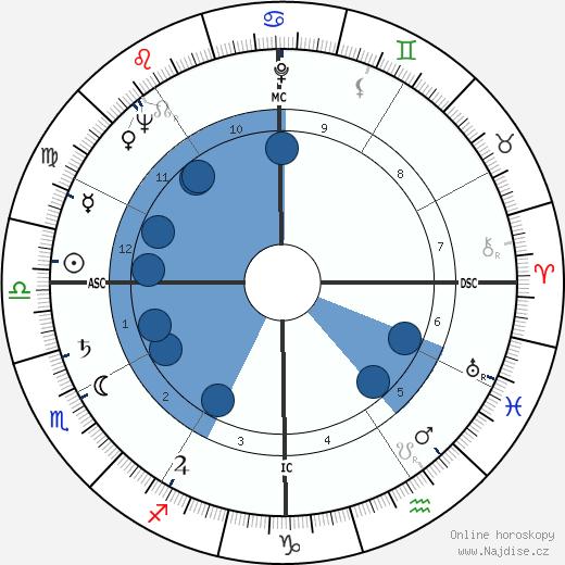 Jimmy Carter wikipedie, horoscope, astrology, instagram