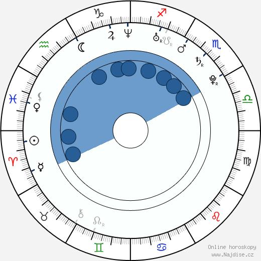 Jimmy Howard wikipedie, horoscope, astrology, instagram