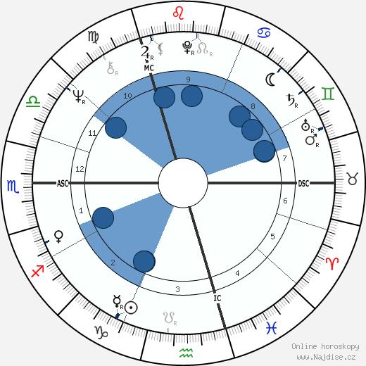 Jimmy Page wikipedie, horoscope, astrology, instagram