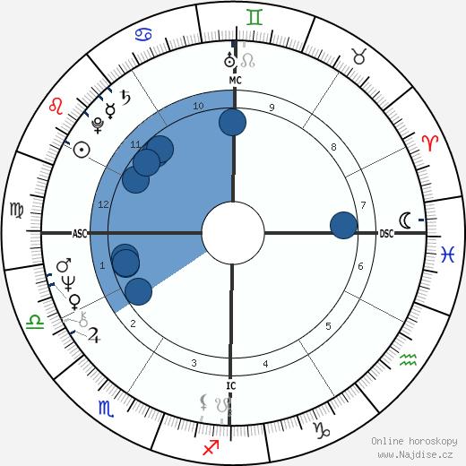 Jimmy Webb wikipedie, horoscope, astrology, instagram