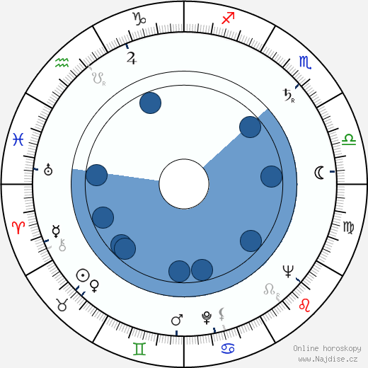 Jindřich Polák wikipedie, horoscope, astrology, instagram