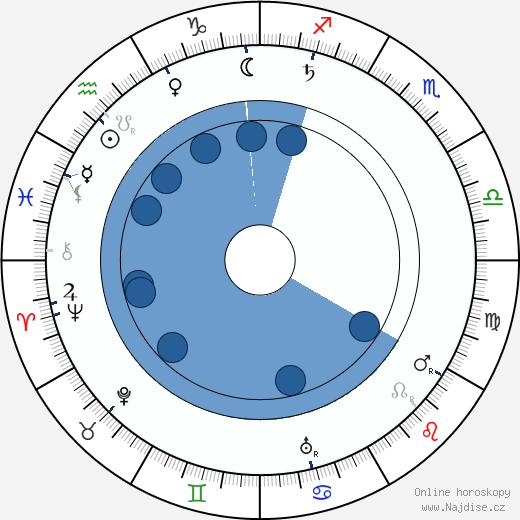 Jindřich Šimon Baar wikipedie, horoscope, astrology, instagram