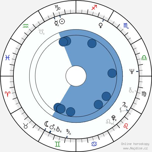 Jindřich Světnica wikipedie, horoscope, astrology, instagram