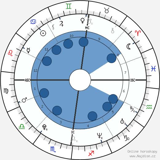 Jindřich VIII. Tudor wikipedie, horoscope, astrology, instagram