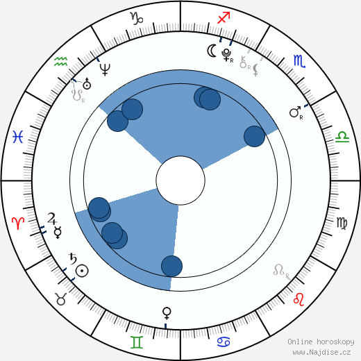 Jindřich Žampa wikipedie, horoscope, astrology, instagram