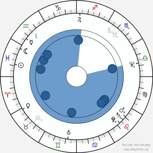 Jiří Adamec wikipedie, horoscope, astrology, instagram