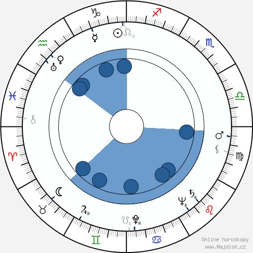 Jiří Brdečka wikipedie, horoscope, astrology, instagram