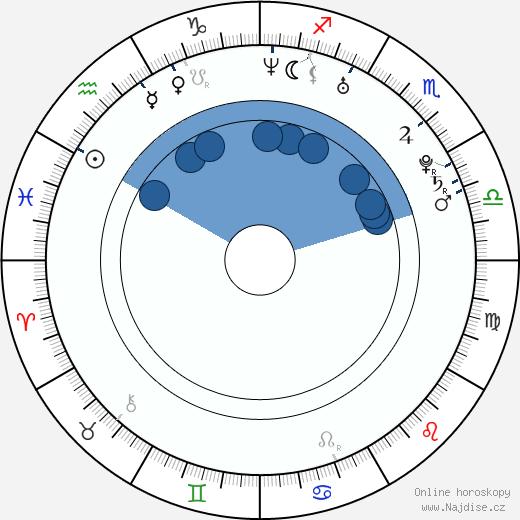 Jiří Černý wikipedie, horoscope, astrology, instagram