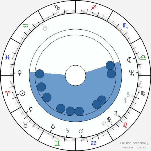 Jiří Datel Novotný wikipedie, horoscope, astrology, instagram