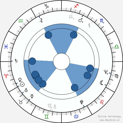 Jiří Dienstbier st. wikipedie, horoscope, astrology, instagram