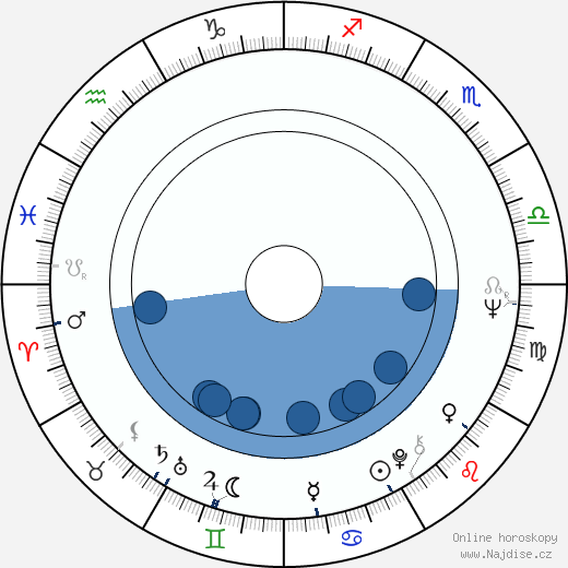 Jiří Grossmann wikipedie, horoscope, astrology, instagram
