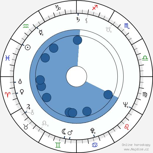 Jiří Hanibal wikipedie, horoscope, astrology, instagram